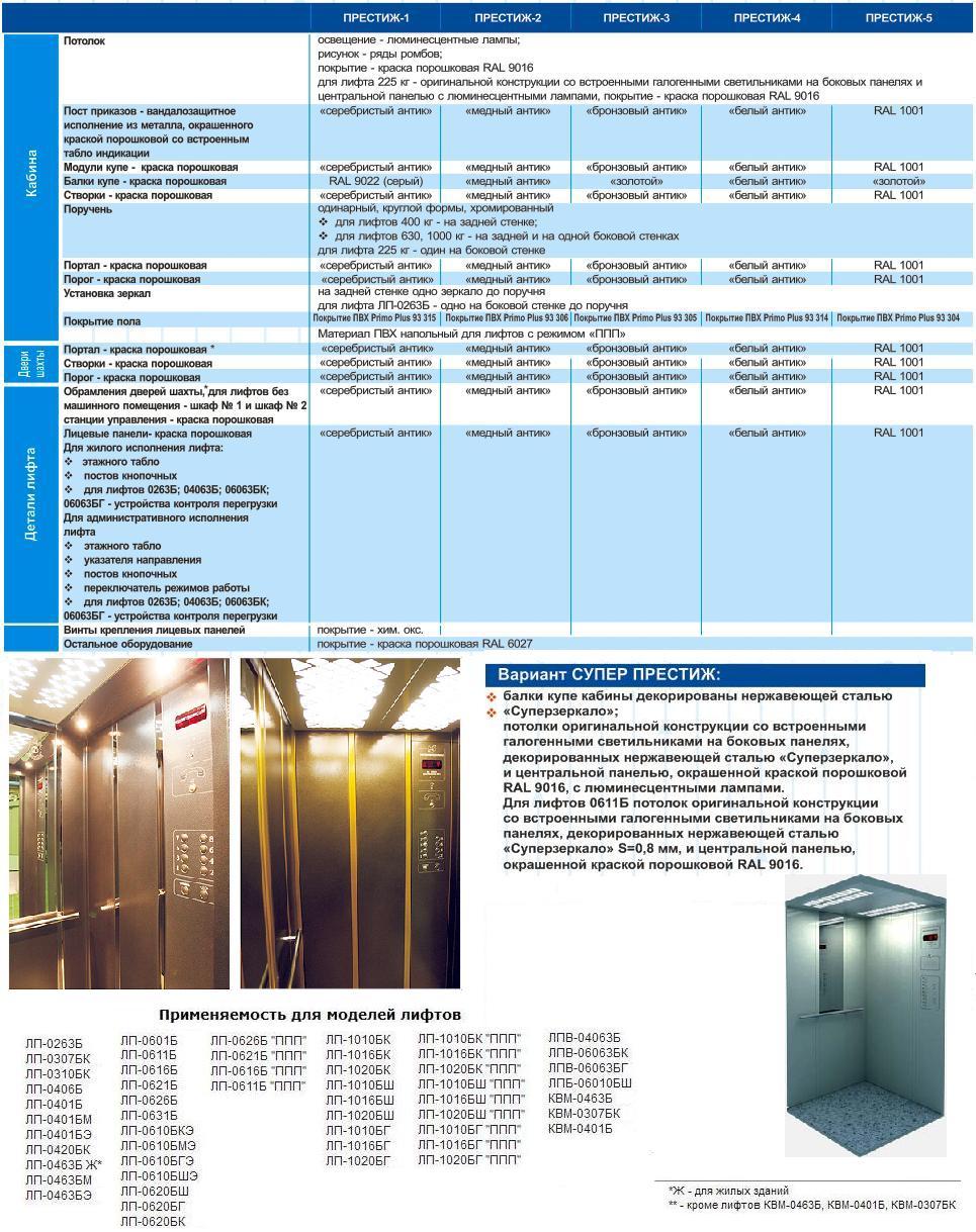 Отделка купе кабины, дверей шахты, обрамлений, лицевых табло и других деталей лифта в варианте престиж для жилых и административных зданий