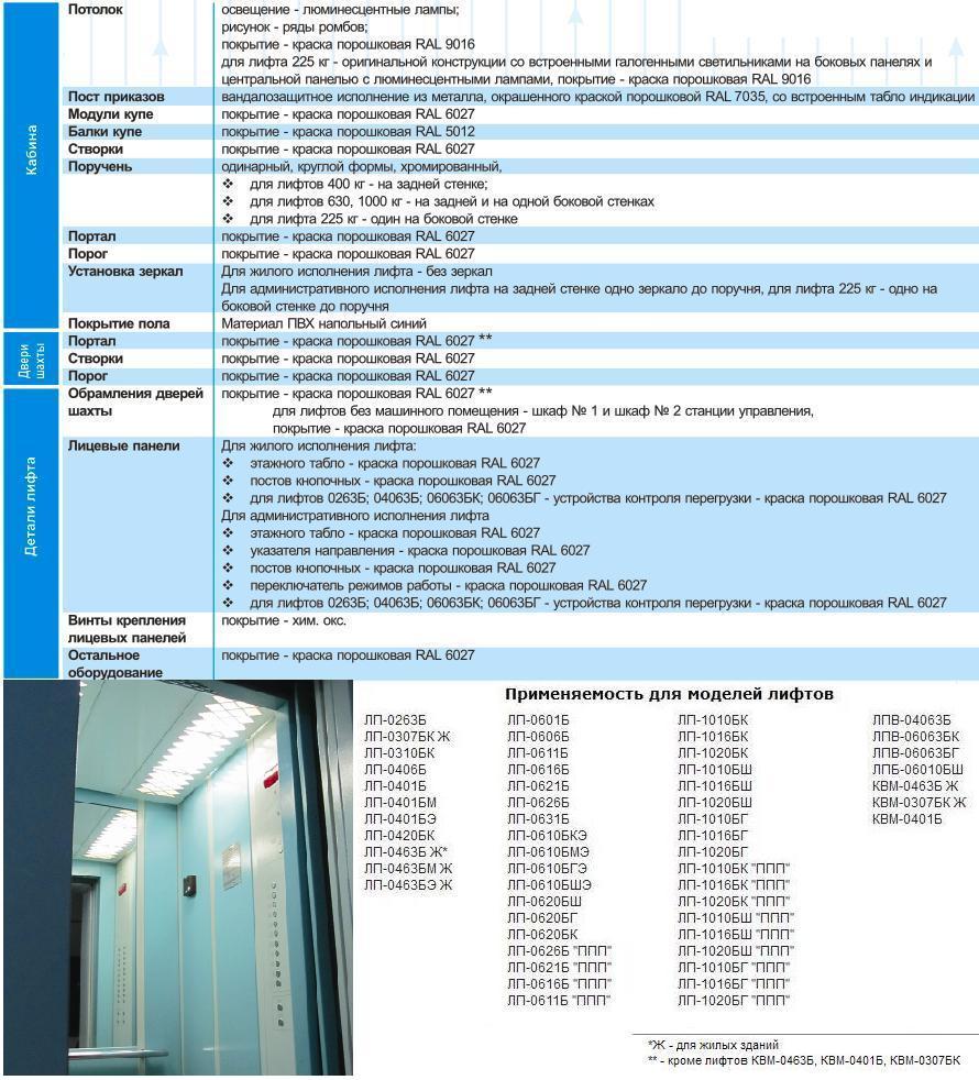 Отделка купе кабины, дверей шахты, обрамлений, лицевых табло и других деталей лифта в варианте стандарт для жилых и административных зданий